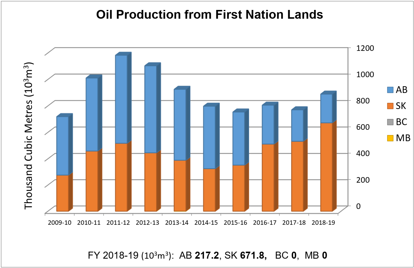 Oil Production from First Nation Lands