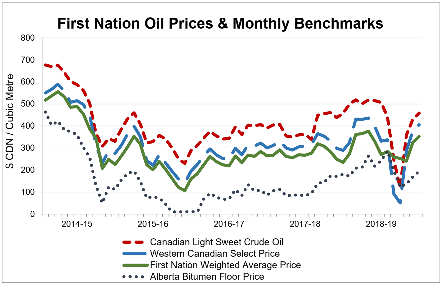 First Nation Oil Prices & Monthly Benchmarks