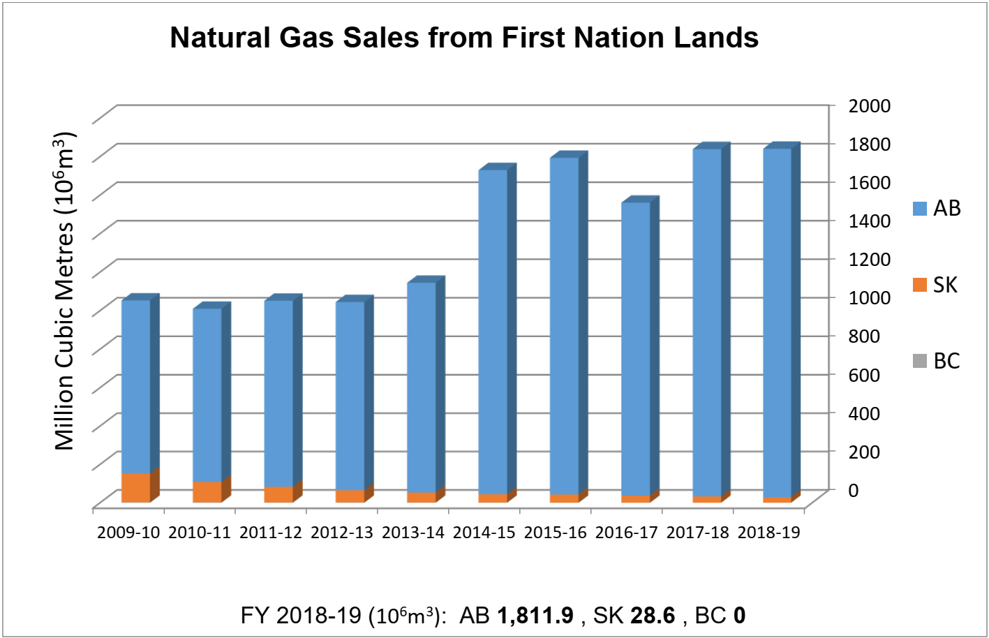 Natural Gas Sales from First Nation Lands
